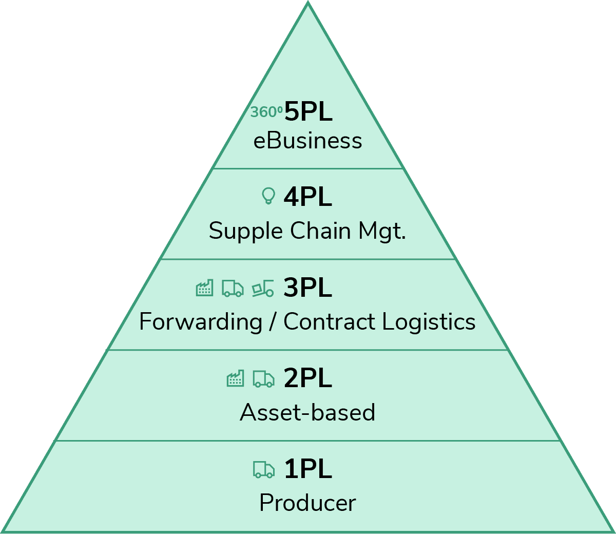 Kern Logistik-Struktur einer Organisation und Ihres Marktes